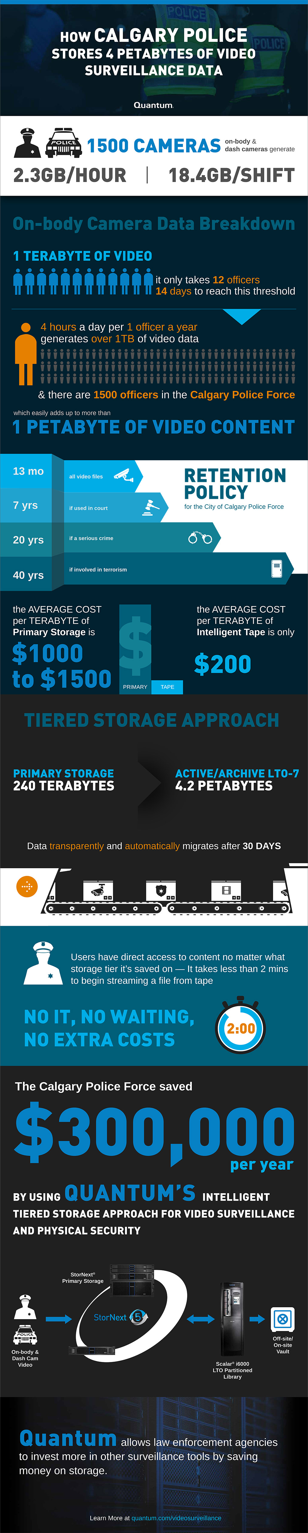 Calgary Police Video Surveillance Infographic