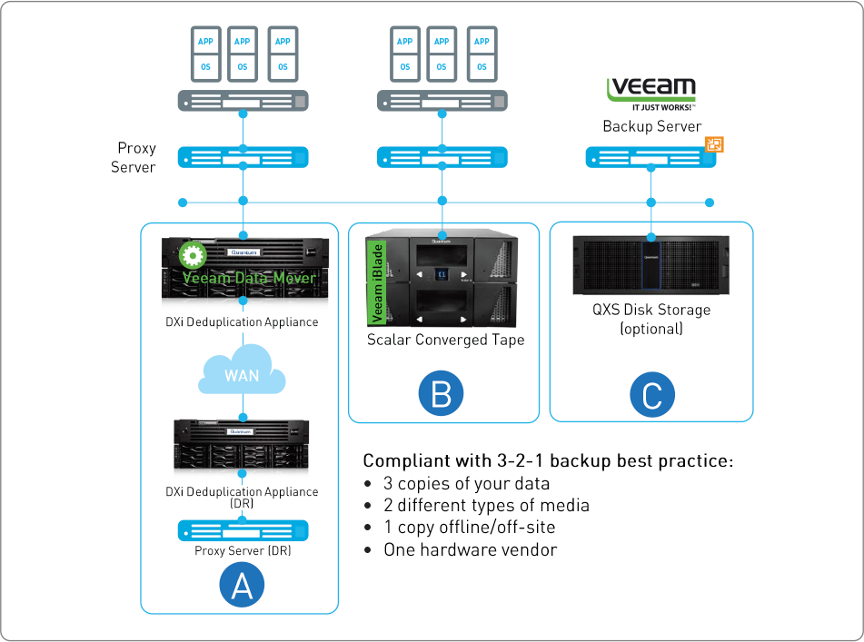 Diagramme Veeam